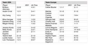 Victoria de Europa en la Solheim Cup 2021, Revista de Golf para Mujeres, Ladies In Golf
